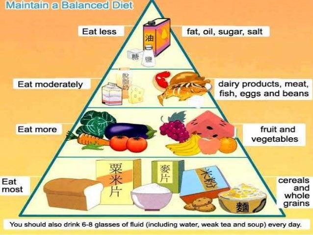 Balanced Diet Chart For Vegetarian Weight