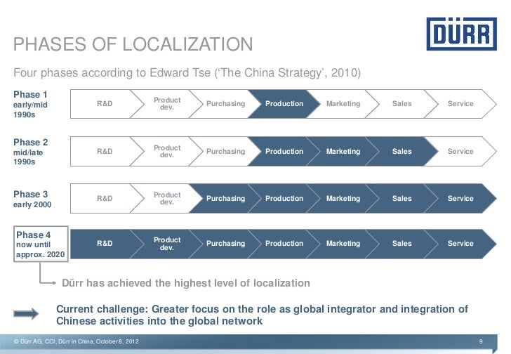 Export localization strategy