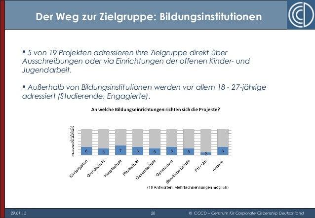 29.01.15 20 © CCCD – Centrum für Corporate Citizenship Deutschland Der Weg zur Zielgruppe: Bildungsinstitutionen  5 von 1...