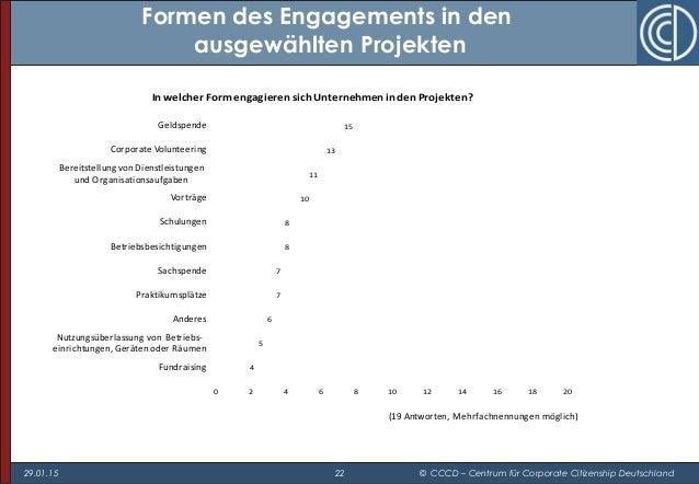 29.01.15 22 © CCCD – Centrum für Corporate Citizenship Deutschland 4 5 6 7 7 8 8 10 11 13 15 0 2 4 6 8 10 12 14 16 18 20 F...