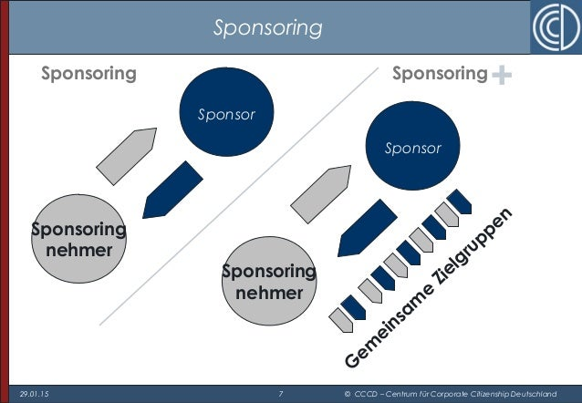 29.01.15 7 © CCCD – Centrum für Corporate Citizenship Deutschland Sponsoring Sponsoring + Sponsor Sponsoring nehmer Sponso...
