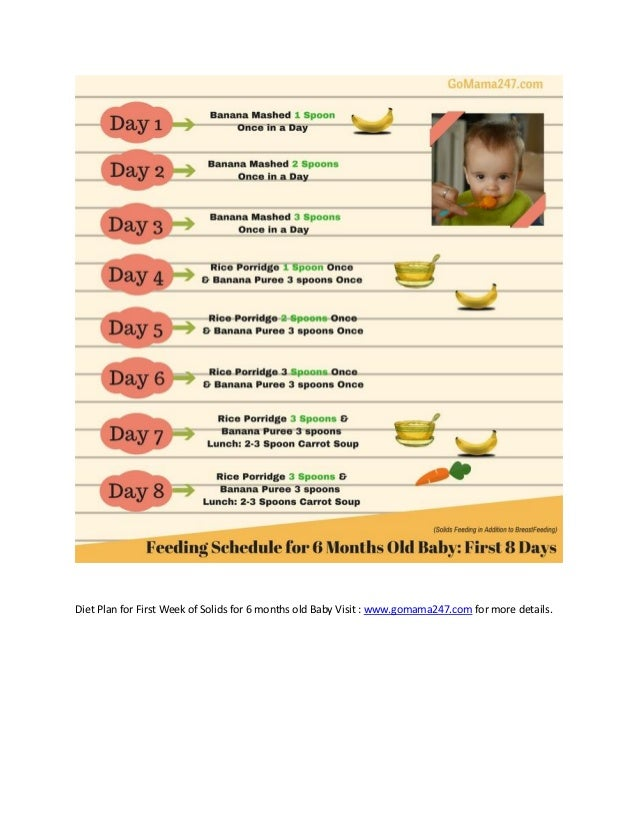Diet Plan for First Week of Solids for 6 months old Baby Visit : www.gomama247.com for more details.