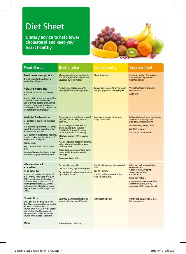 Diet Sheet Dietary advice to help lower cholesterol and keep your heart healthy Food Group Best choice Occasionally Best a...
