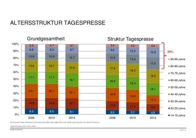 100%  90%  80%  70%  60%  50%  40%  30%  20%  10%  Titel: Metropool, Cityplus, NZZ Business Combi, Südostschweiz,Blick, Bi...