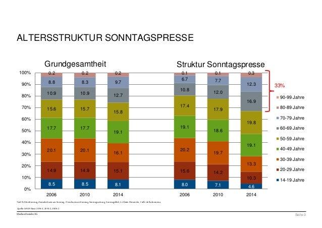 100%  90%  80%  70%  60%  50%  40%  30%  20%  10%  Grundgesamtheit Struktur Sonntagspresse  Titel: NZZamSonntag, Zentralsc...