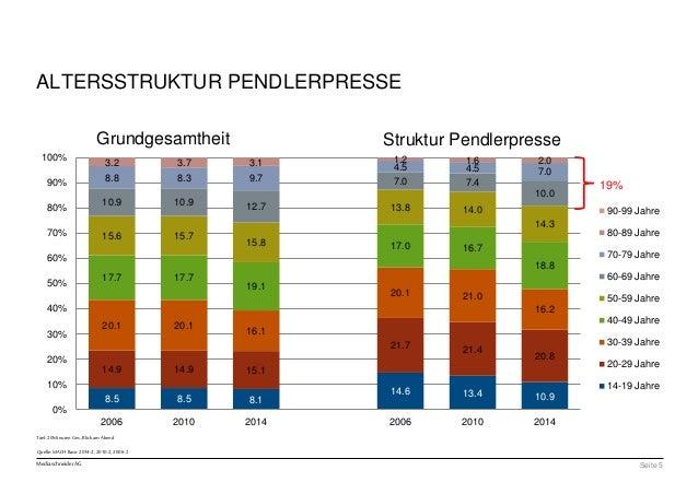 100%  90%  80%  70%  60%  50%  40%  30%  20%  10%  Titel: 20Minuten Ges., Blick am Abend  Mediaschneider AG  3.2 3.7 3.1 1...