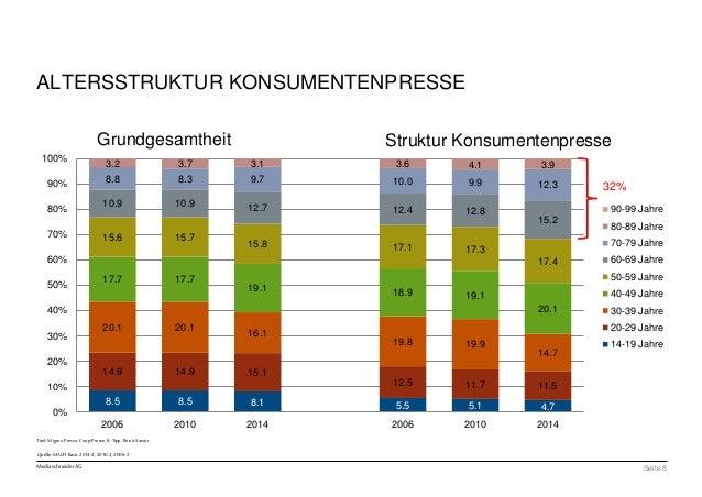 100%  90%  80%  70%  60%  50%  40%  30%  20%  10%  Grundgesamtheit Struktur Konsumentenpresse  Titel: Migros-Presse, Coop-...