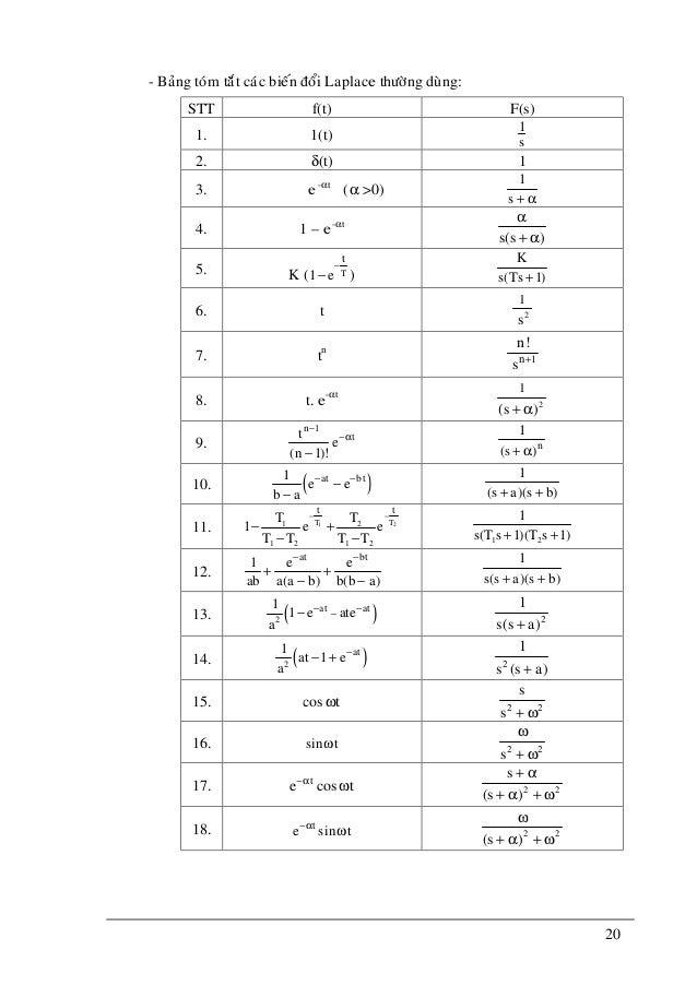 20 - Baûng toùm taét caùc bieán ñoåi Laplace thöôøng duøng: STT f(t) F(s) 1. 1(t) 1 s 2. δ(t) 1 3. e-αt (α >0) α+s 1 4. 1 ...