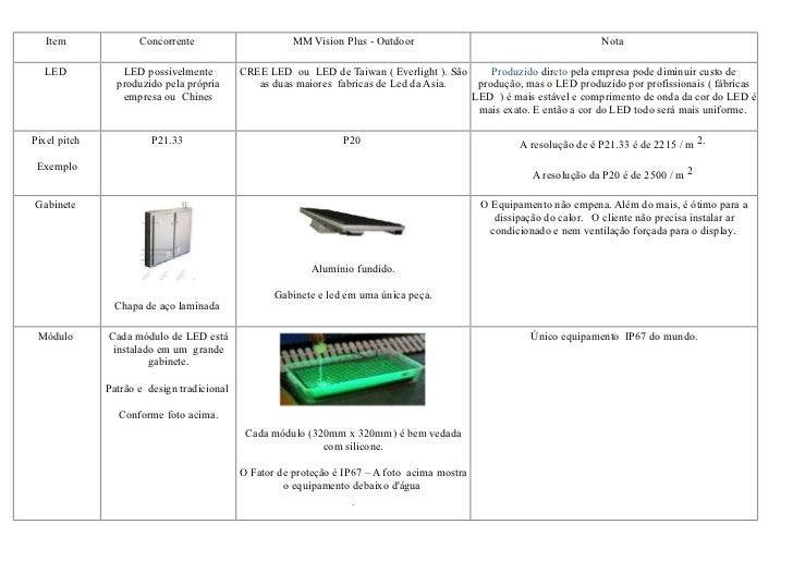 Item              Concorrente                       MM Vision Plus - Outdoor                                         Nota ...