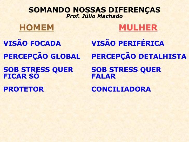 SOMANDO NOSSAS DIFERENÇAS Prof. Júlio Machado HOMEM   MULHER   VISÃO FOCADA PERCEPÇÃO GLOBAL SOB STRESS QUER  FICAR SÓ PRO...