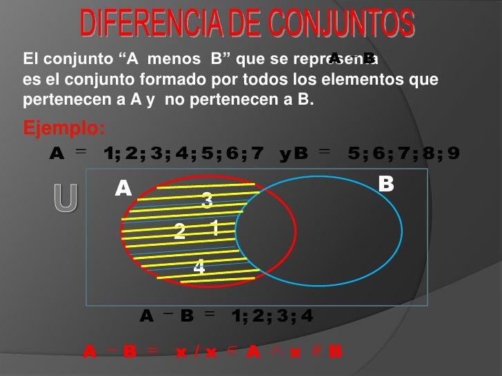 """DIFERENCIA DE CONJUNTOS<br />El conjunto """"A  menos  B"""" que se representa                  es el conjunto formado por todos..."""