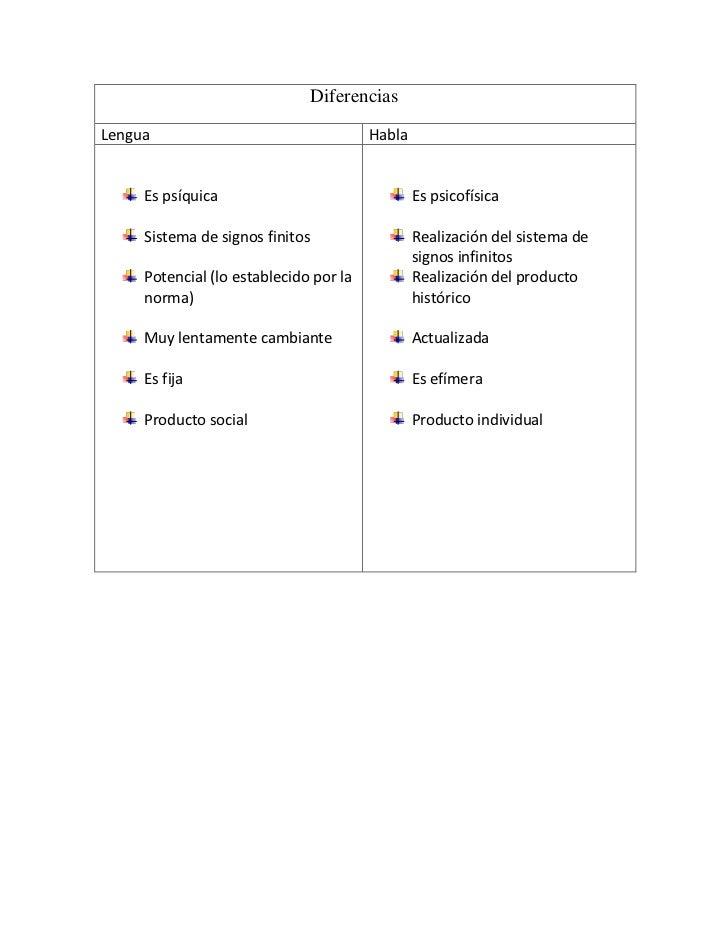 DiferenciasLenguaHablaEs psíquica Sistema de signos finitosPotencial (lo estab...