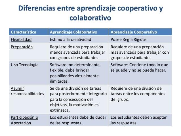 Característica Aprendizaje Colaborativo Aprendizaje Cooperativo Flexibilidad Estimula la creatividad Posee Regla Rígidas P...
