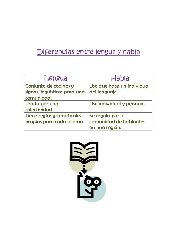 Diferencias entre lengua y habla<br />LenguaHablaConjunto de códigos y signos lingüísticos para una comunidad.Uso que hace...