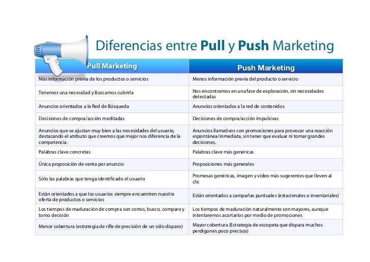 Diferencias entre Pull y Push Marketing                       Pull Marketing                                              ...