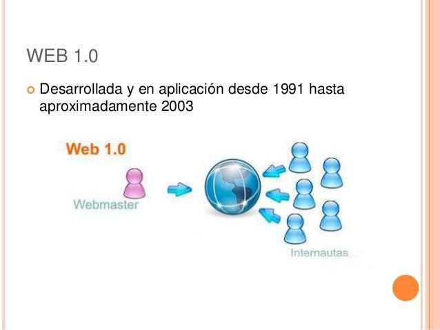 WEB 1.0 Desarrollada y en aplicación desde 1991 hastaaproximadamente 2003