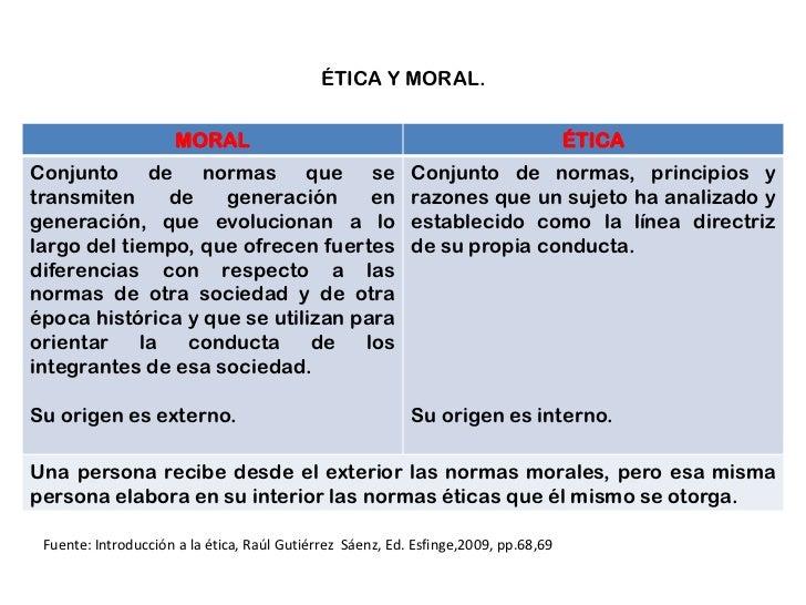 ÉTICA Y MORAL.<br />Fuente: Introducción a la ética, Raúl Gutiérrez  Sáenz, Ed. Esfinge,2009, pp.68,69<br />