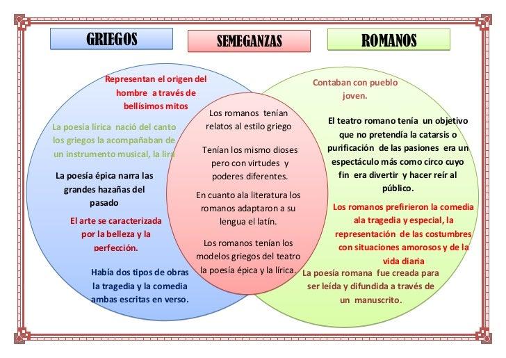 Comparacion Del Matrimonio Romano Y El Actual : Diferencias y semejanzas de los griegos romanos