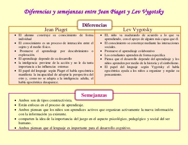 jean piaget versus lev vygotsky develop Comparing and contrasting jean piaget's cognitive development theory and vygotsky's sociocultural theory.