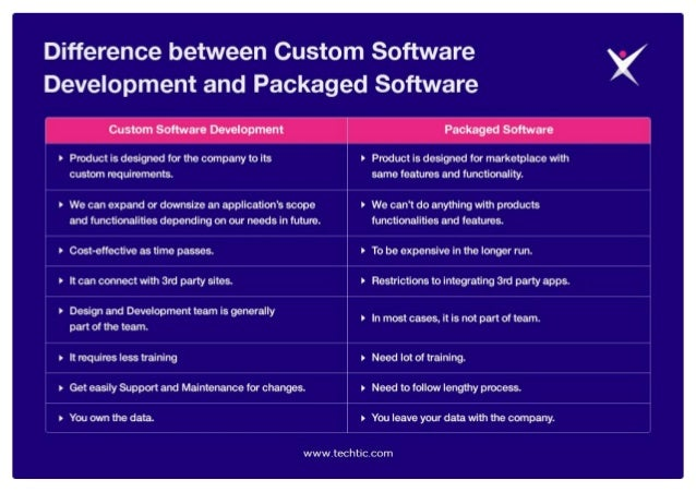 Difference between Custom Software and Packaged Software