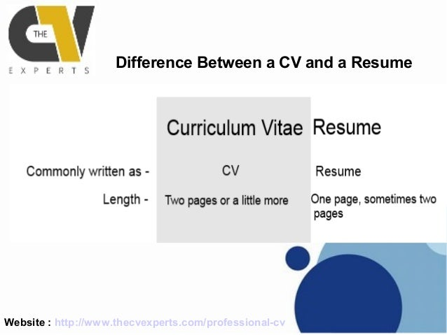 Differences Between Resume And Cv Karlapa Ponderresearch Co