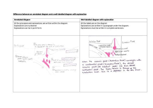 What Is A Annotated Diagram