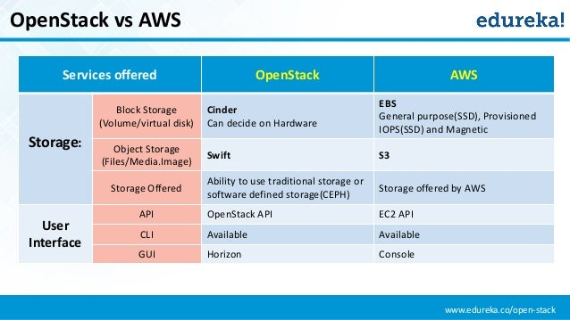 Differences Between Openstack And Aws