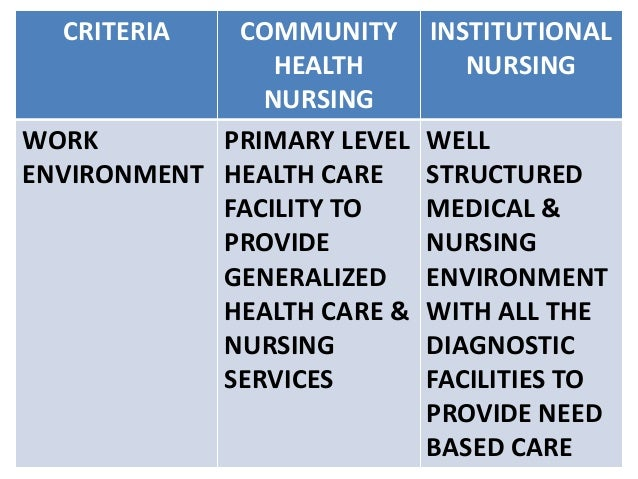 explain the difference between community and public health.
