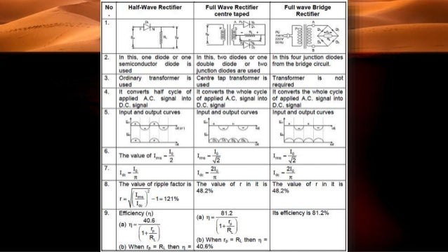 Difference Between Half Wave And Full Wave Rectifier