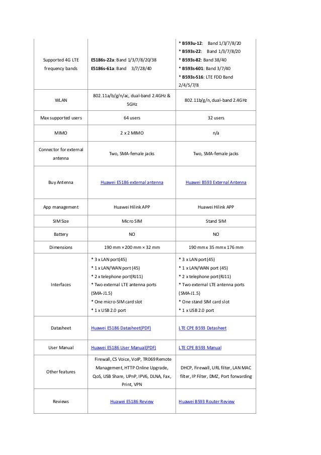 Difference between huawei e5186 and lte cpe b593