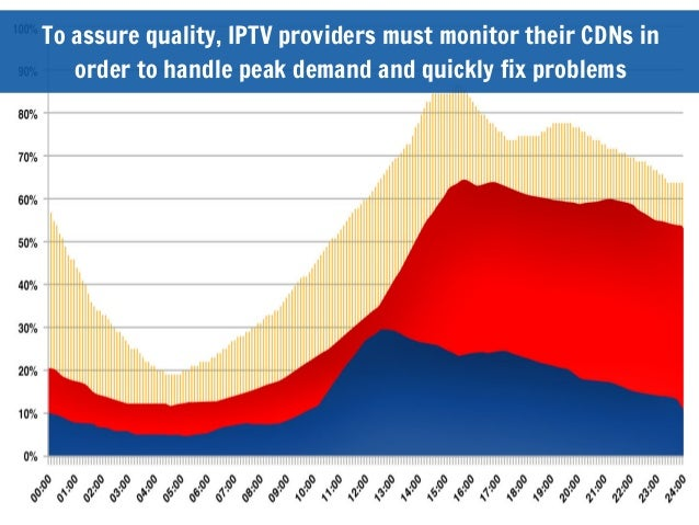 To assure quality, IPTV providers must monitor their CDNs inorder to handle peak demand and quickly fix problems