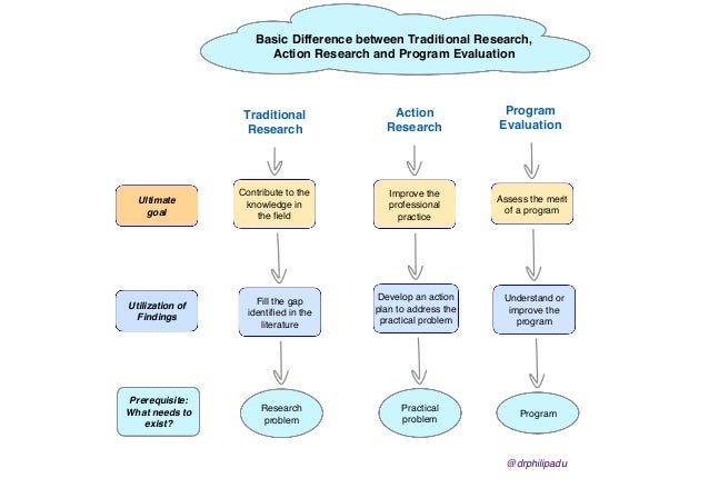 HOW TO DO ACTIONRESEARCH - teachersnetwork.org