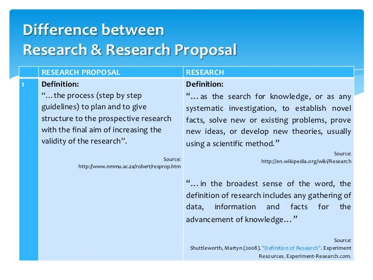 dissertations research proposal