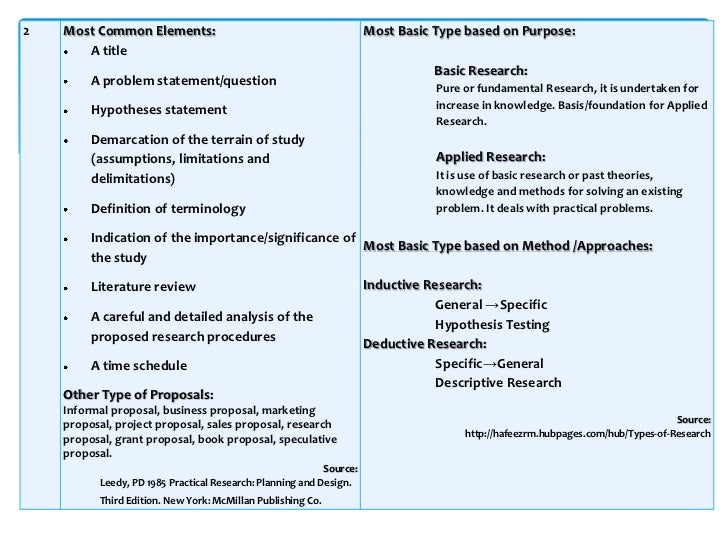 difference between research proposal and term paper Three parts:research proposal helpsections of a proposalwriting timeline community q&a  choose 4-5 keywords that capture the main points of your  paper, suggesting  evaluate and synthesize their work, and differentiate your  own research  print your final copy and collect your materials 3 to 4 days in  advance.