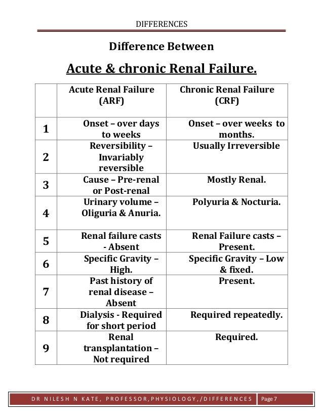 Differences Acute Renal Failure Vs Chronic Renal Failure