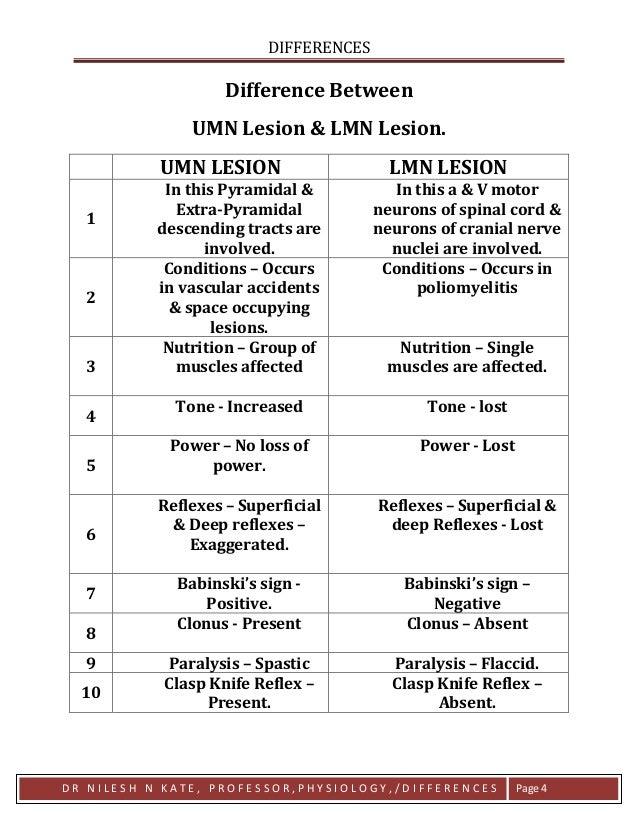 Differences UMN lesion vs LMN lesion