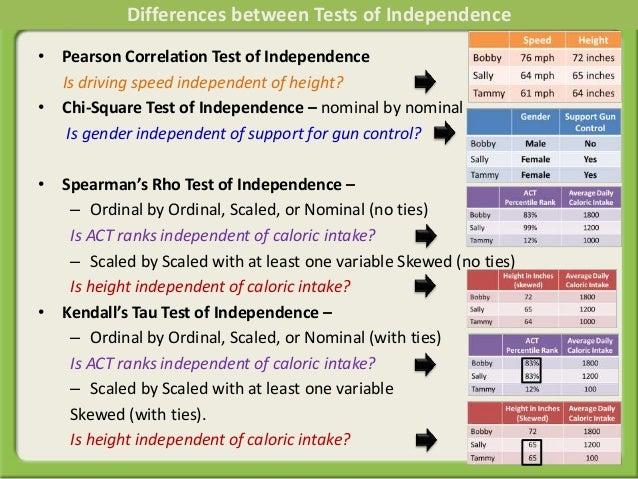 • Pearson Correlation Test of Independence Is driving speed independent of height? • Chi-Square Test of Independence – nom...