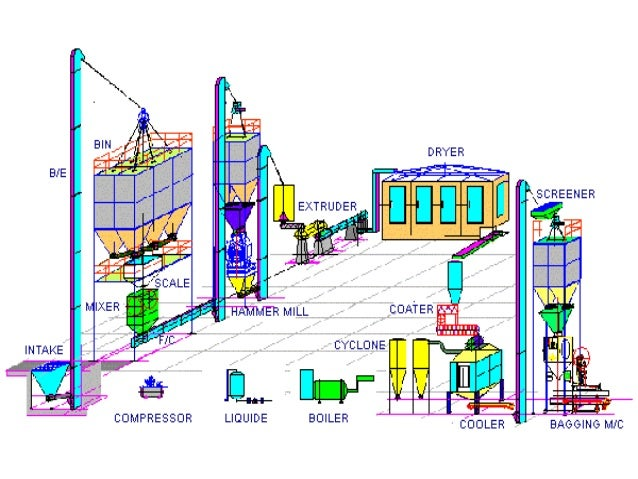 Different forms and designs of feed mill