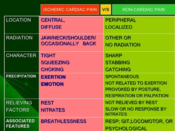 Differential Diagnosis Of Chest Pain By Dr Farooq On 29 0230 H