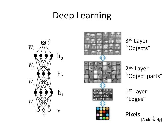 Differential Privacy Preservation for Deep Auto-Encoders