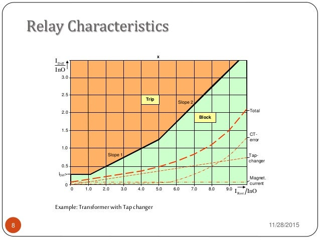 Differential Protection Of Power Transformer - Current relay characteristics