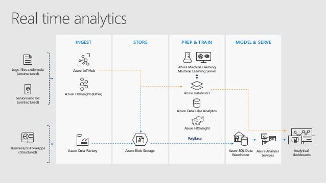 Differentiate Big Data vs Data Warehouse use cases for a cloud soluti…
