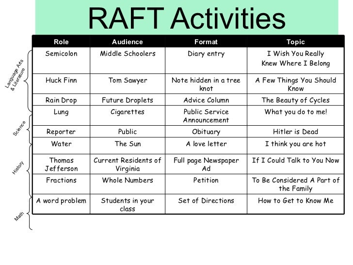 raft writing prompts social studies 218 thinking strategies to enhance skills of analysis, creativity, and problem solving grade: 4/ss/la each student chooses a second raft row individually.