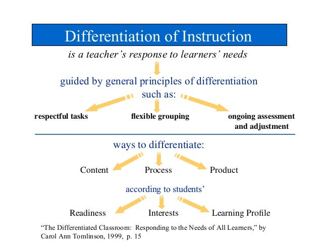 Key Elements of Differentiated Instruction - pdo.ascd.org