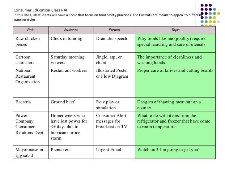 Differentiated Instruction Strategy Raft
