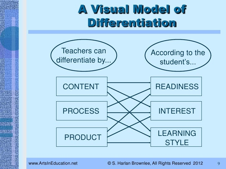 Differentiated Instruction For Teaching Artists