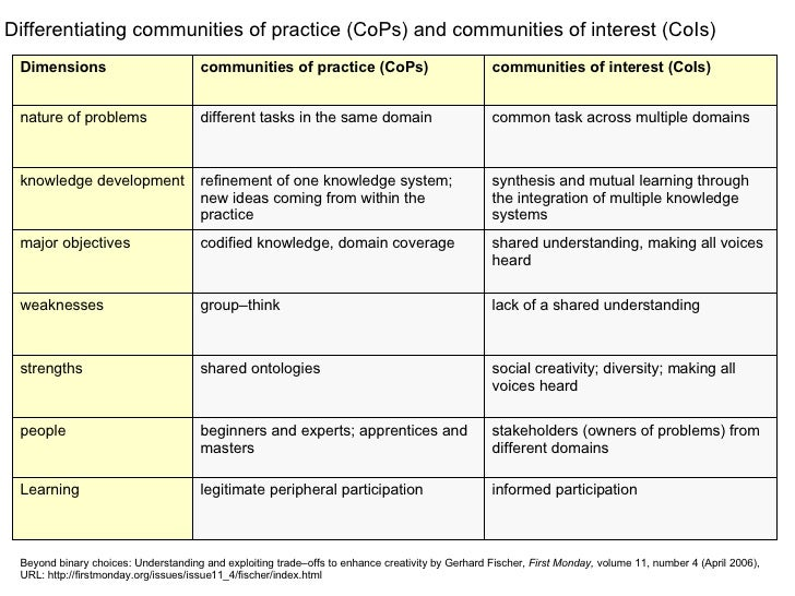 Differentiating communities of practice (CoPs) and communities of interest (CoIs) nature of problems knowledge development...