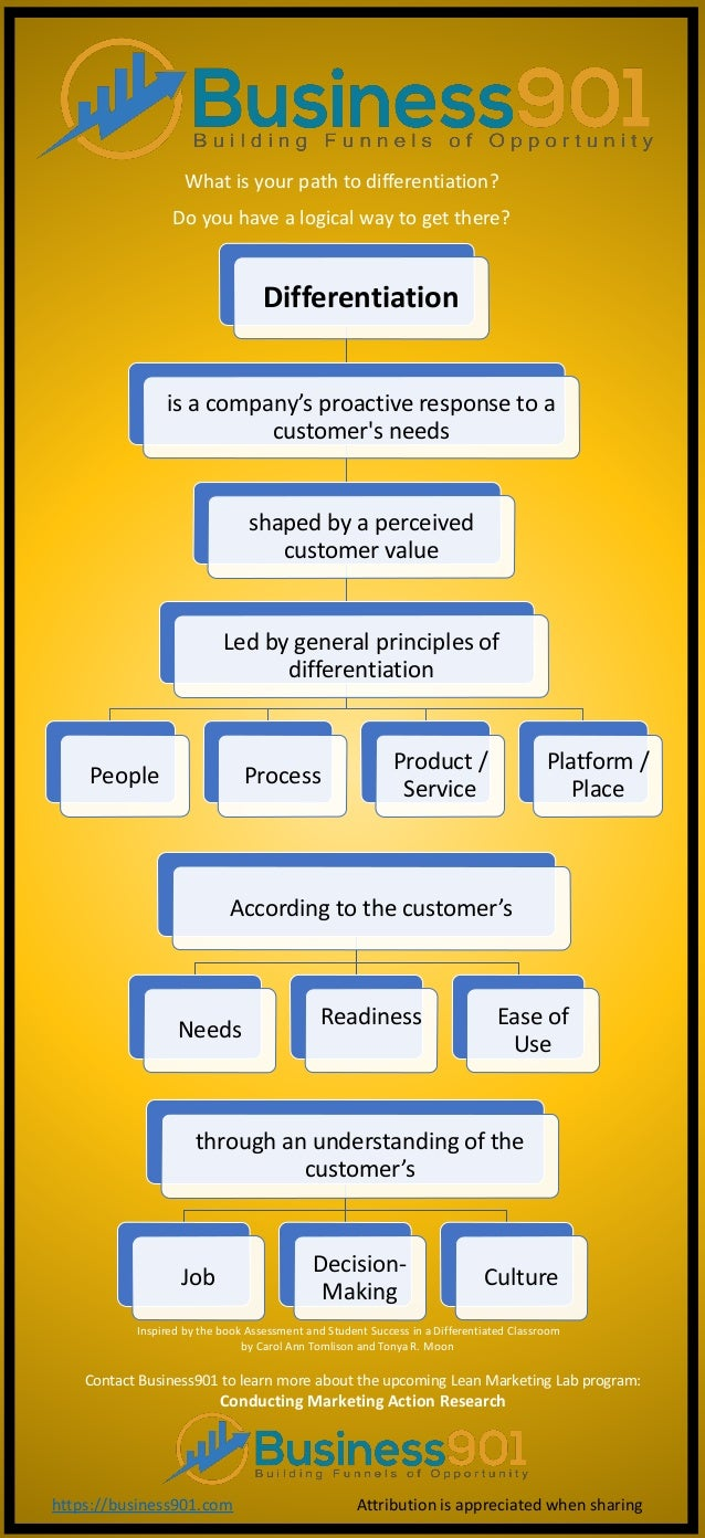 Differentiation is a company's proactive response to a customer's needs shaped by a perceived customer value Led by genera...