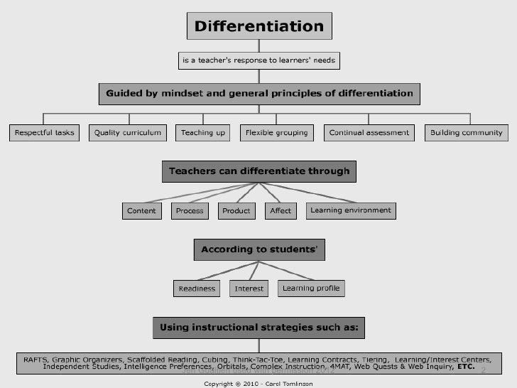 Differentiation in the elementary classroom Slide 2