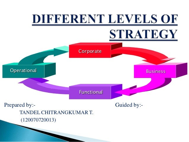 Prepared by:- Guided by:- TANDEL CHITRANGKUMAR T. (120070720013) Corporate Functional BusinessOperational